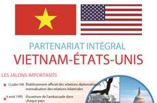 Partenariat Vietnam-États-Unis