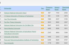 L'Université nationale de Hanoi, meilleure université du Vietnam, selon le classement Webometrics