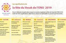 Les significations de la fête du Vesak de l'ONU  2019