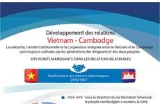 Développement des relations Vietnam – Cambodge