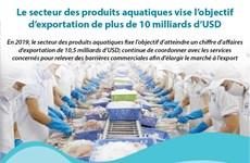 Le secteur des produits aquatiques vise l'objectif  d'exportation de plus de 10 milliards d'USD