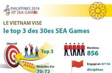 Le Vietnam vise le top 3 des 30es SEA Games