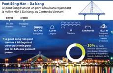 Le Pont Sông Hàn – Da Nang, un ouvrage original de la ville de Da Nang