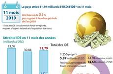 Le pays attire 31,79 milliards d'USD d'IDE en 11 mois