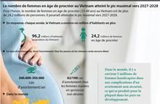 Le nombre de femmes en âge de procréer au Vietnam atteint le pic maximal vers 2027-2028