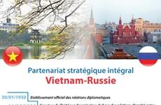 Partenariat stratégique intégral Vietnam-Russie
