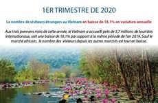 Le nombre de visiteurs étrangers au 1er trimestre en baisse de 18,1% en variation annuelle
