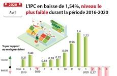 Avril : l'IPC en baisse de 1,54%, niveau le plus faible durant la période 2016-2020