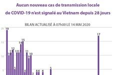 Aucun nouveau cas de transmission locale de COVID-19 n'est signalé au Vietnam depuis 28 jours
