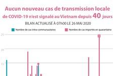 Aucun nouveau cas de transmission locale de COVID-19 n'est signalé au Vietnam depuis 40 jours
