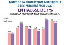 L'indice de la production industrielle des 5 premiers mois 2020 en hausse de 1%