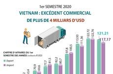 Un excédent commercial de plus de 4 milliards d'USD au 1er semestre 2020