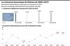 La croissance économique du Vietnam de 2009 à 2019