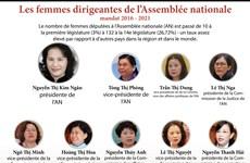 Les femmes dirigeantes de l'Assemblée nationale (mandat 2016 – 2021)
