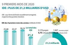 IDE : plus de 21,2 milliards d'USD en 9 premiers mois de 2020