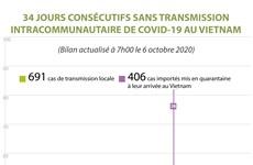 Covid-19: le Vietnam passe 34 jours consécutifs sans transmission intracommunautaire
