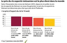 Le prix du riz exporté vietnamien est le plus élevé dans le monde