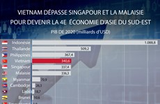 Vietnam dépasse Singapour et la Malaisie pour devenir la 4e  économie d'Asie du Sud-Est