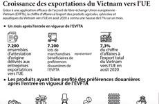 Croissance des exportations du Vietnam vers l'UE