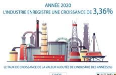 L'Industrie enregistre une croissance de 3,36% en 2020