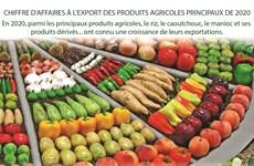 Chiffre d'affaires à l'export des produits agricoles principaux de 2020
