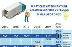 Huit articles atteignant une valeur à l'export de plus de 6 milliards de dollars