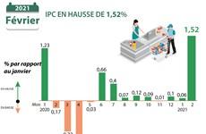 L'IPC en hausse de 1,52% en janvier