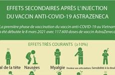 Effets secondaires après l'injection du vaccin anti- COVID-19 AstraZeneca