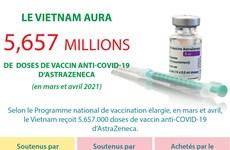 Le Vietnam aura 5,657 millions de  doses de vaccin anti-COVID-19 d'AstraZeneca