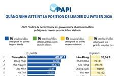 PAPI : Quảng Ninh atteint la position de leader du pays en 2020