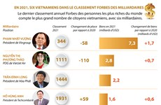 En 2021, six Vietnamiens dans le classement Forbes des milliardaires