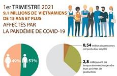 Au 1er trimestre 2021 : 9,1 millions de Vietnamiens de15 ans et plus affectés par le COVID-19
