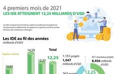 Quatre premiers mois de 2021 : les IDE atteignent 12,25 milliards de dollars
