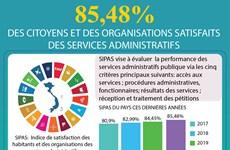 85,48% DES CITOYENS ET DES ORGANISATIONS SATISFAITS DES SERVICES ADMINISTRATIFS