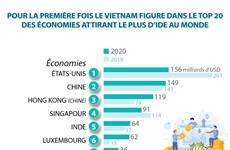 Le Vietnam figure dans le top 20 des économies attirant le plus d'IDE au monde