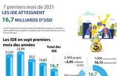 Les IDE atteignent 16,7 milliards d'USD en sept premiers mois de 2021