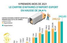 9 premiers mois de 2021 : le chiffre d'affaires d'import-export en hausse de 24,4 %