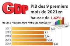 PIB des 9 premiers mois de 2021 en hausse de 1,42%