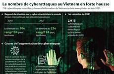 Le nombre de cyberattaques au Vietnam en forte hausse