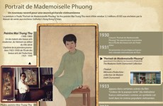 « Portrait de Mademoiselle Phuong »-un nouveau record pour une œuvre picturale vietnamienne