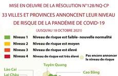 Résolution n°128 : 33 villes et provinces annoncent leur niveau de risque de COVID-19