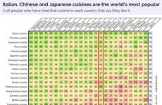 Le Vietnam dans le top 15 des pays culinaires préférés au niveau mondial