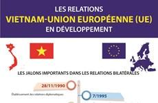 Les relations Vietnam-Union européenne en développement