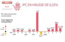 L'IPC en août en hausse de 0,25%