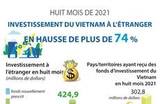Investissement du Vietnam à l'étranger en hausse de plus de 74%