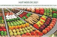 Exportations des produits agricoles et sylvicoles en huit mois 2021