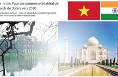 Vietnam - Inde: Pour un commerce bilatéral de 15 milliards de dollars en 2020