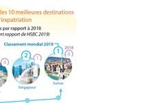 Le Vietnam parmi les 10 meilleures destinations d'expatriation