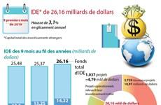 Le Vietnam attire 26,16 milliards de dollars d'IDE en neuf mois