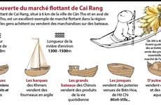 À la découverte du marché flottant de Cai Rang